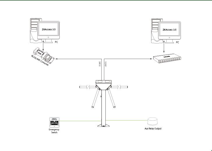 پیکربندی گیت کنترل تردد S1200