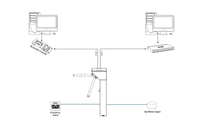 پیکربندی گیت کنترل تردد TS2000