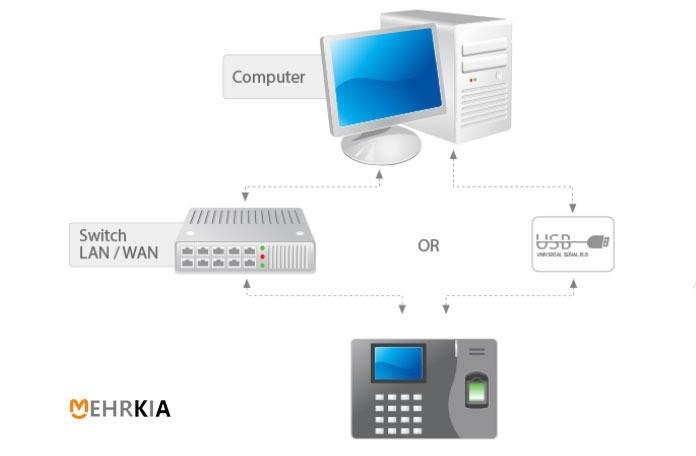 پیکربندی دستگاه حضور غیاب K14