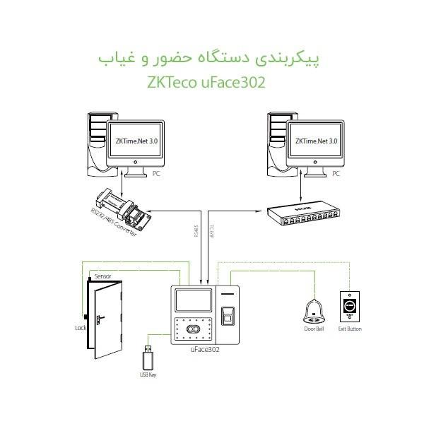 پیکربندی دستگاه حضور غیاب uface302